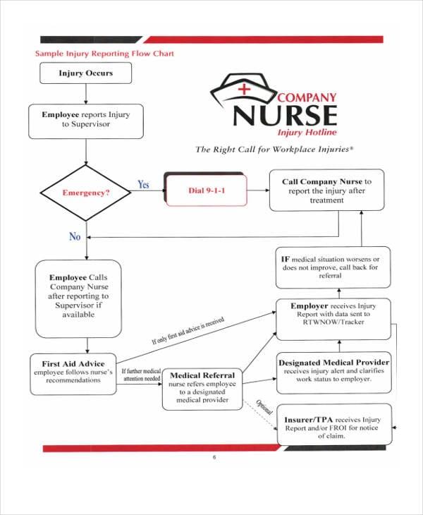 company nurse flow chart
