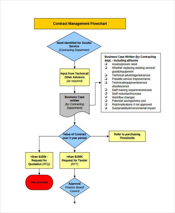 contract management flowchart