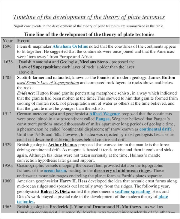 development theory timeline
