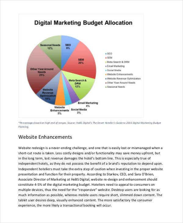 digital marketing budget1