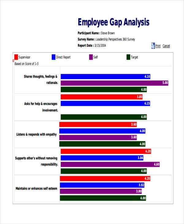 Employee Gap Analysis Survey
