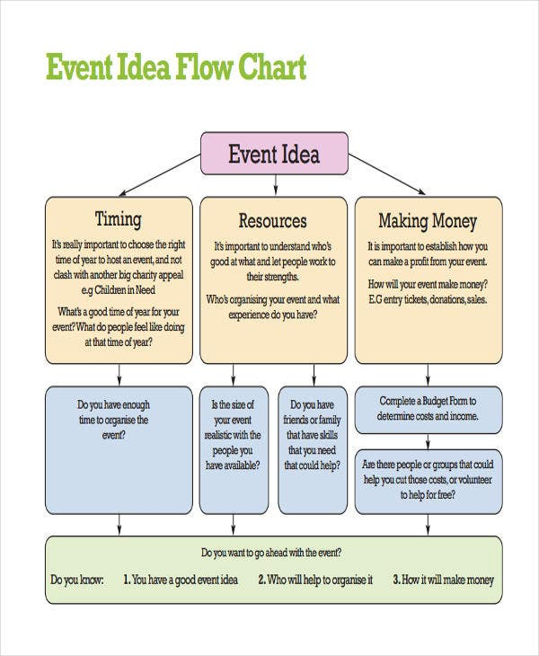event idea flow chart