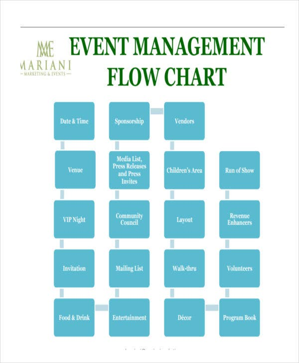 event management flow chart