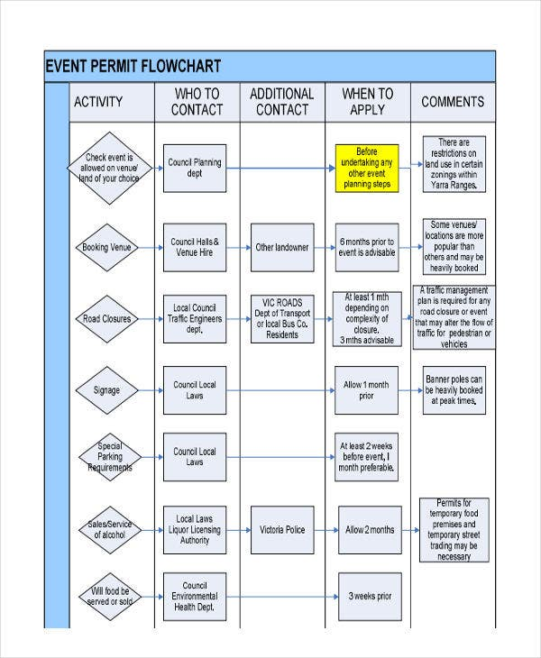 event permit flow chart
