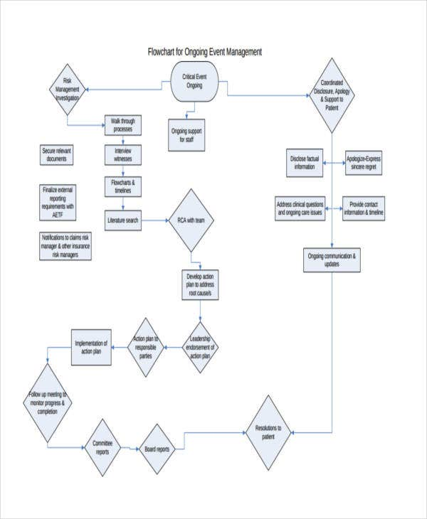 flow chart for event management1
