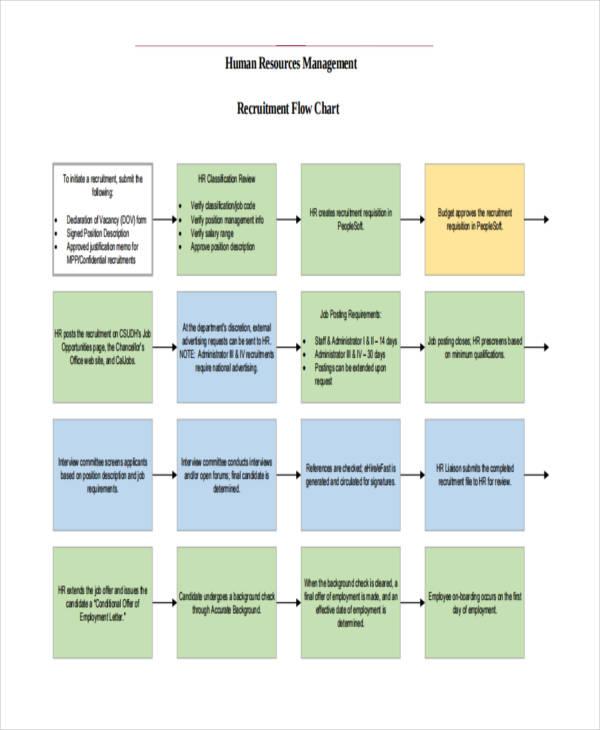 flow chart for hr recruitment