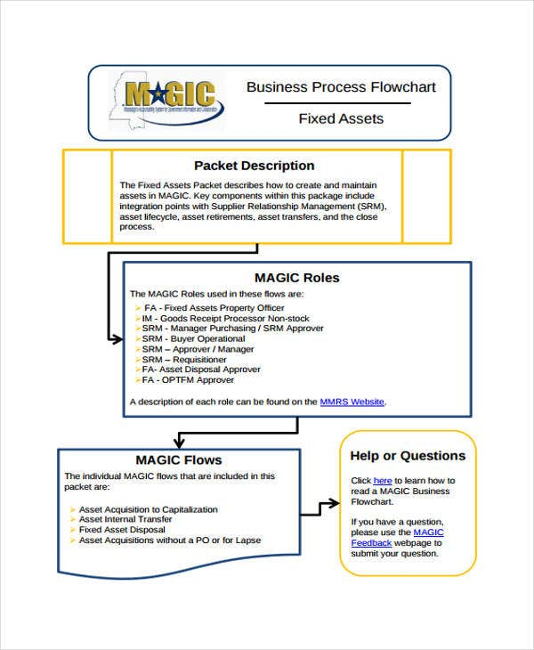flow chart of business process