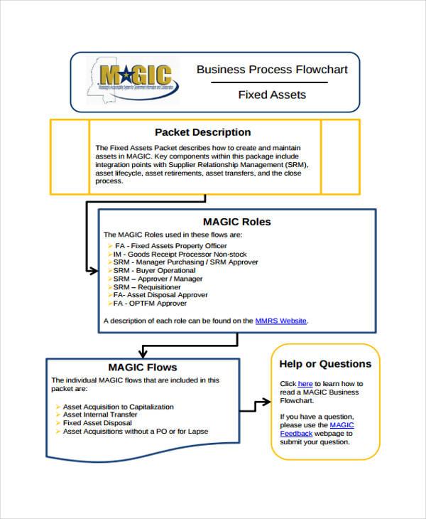 36  flowchart templates in pdf
