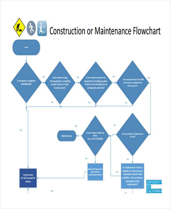 flow chart of maintenance construction