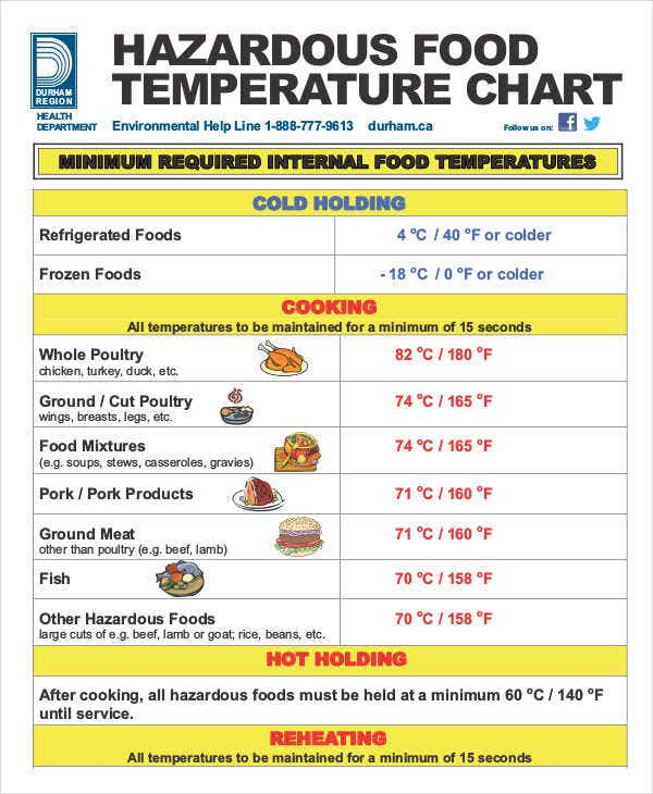 food temperature chart