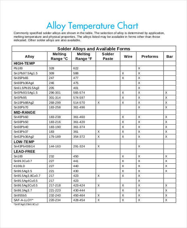 free temperature chart example1