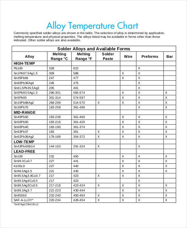 temperature chart templates