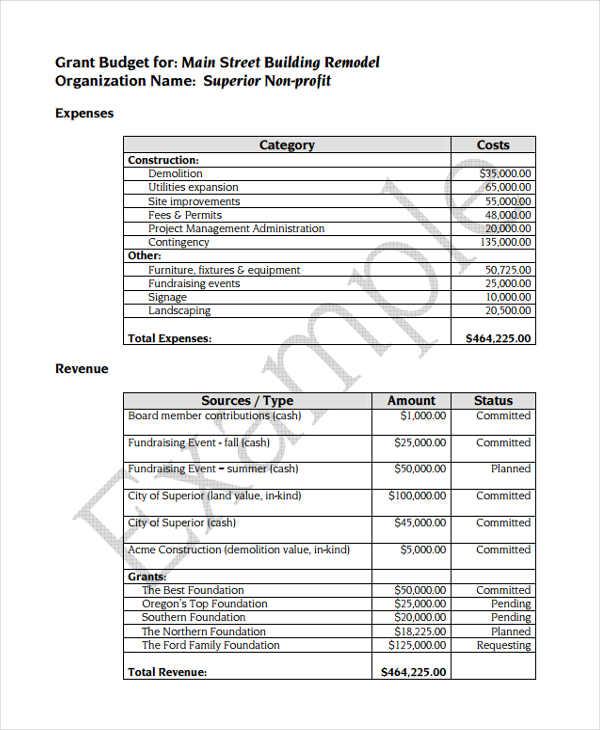 general grant budget