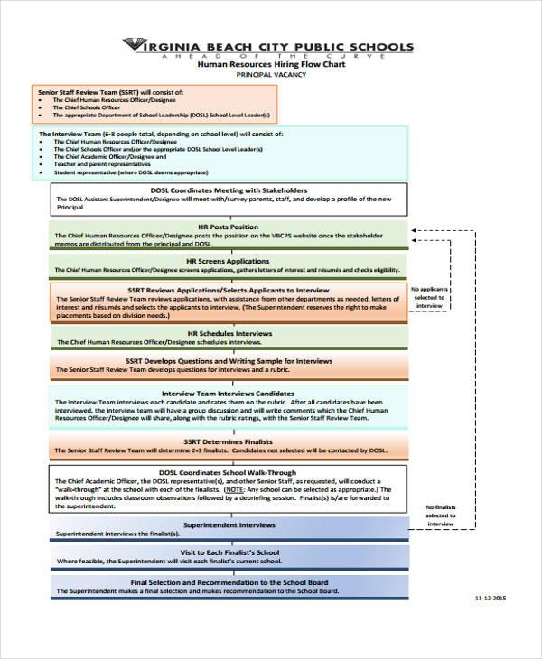 hr hiring flow chart