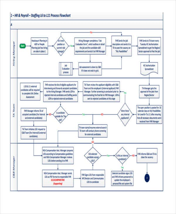 hr payroll flowchart details file format - Hr Process Flow Chart Examples