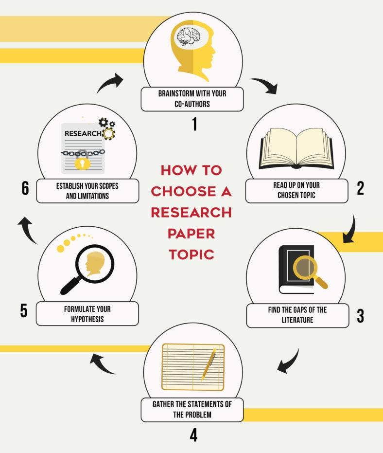 how to choose a topic for a research paper Learn how to choose a research paper topic by following these 5 quick tips that will put you on the path to the perfect research paper.