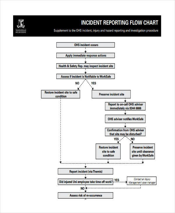 incident report flowchart flowchart in word. Black Bedroom Furniture Sets. Home Design Ideas