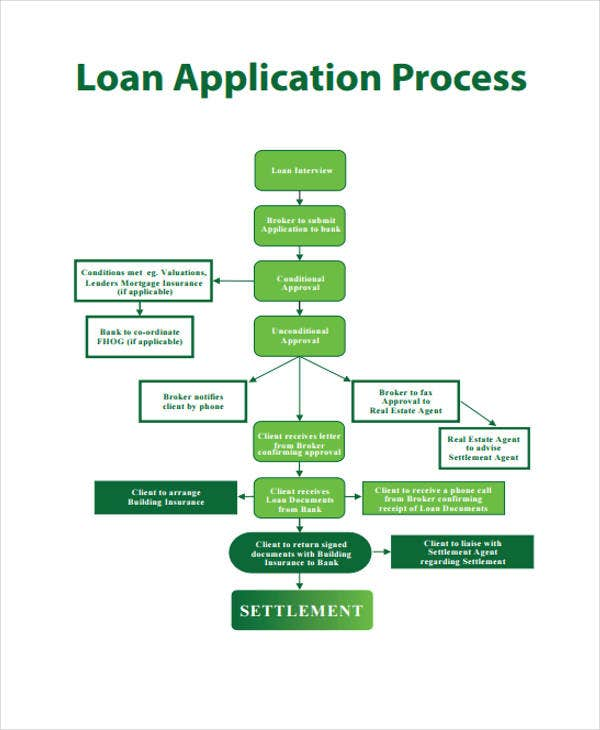 loan process flow chart