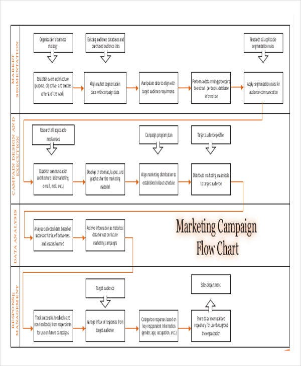marketing campaign flowchart