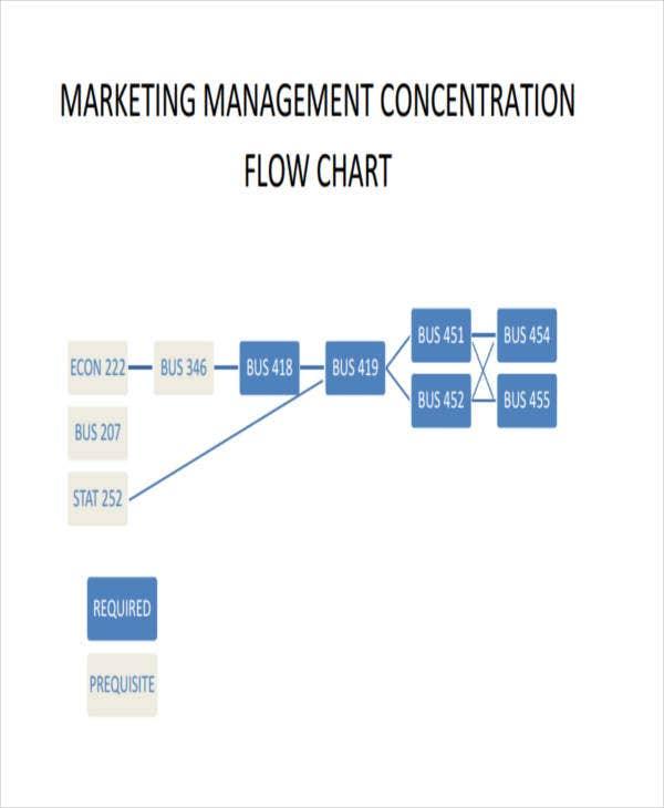 marketing flow chart example