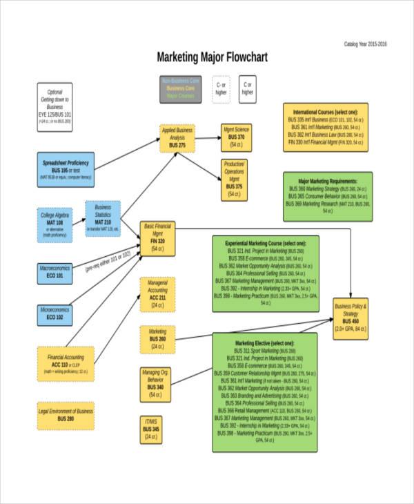 marketing major flow chart