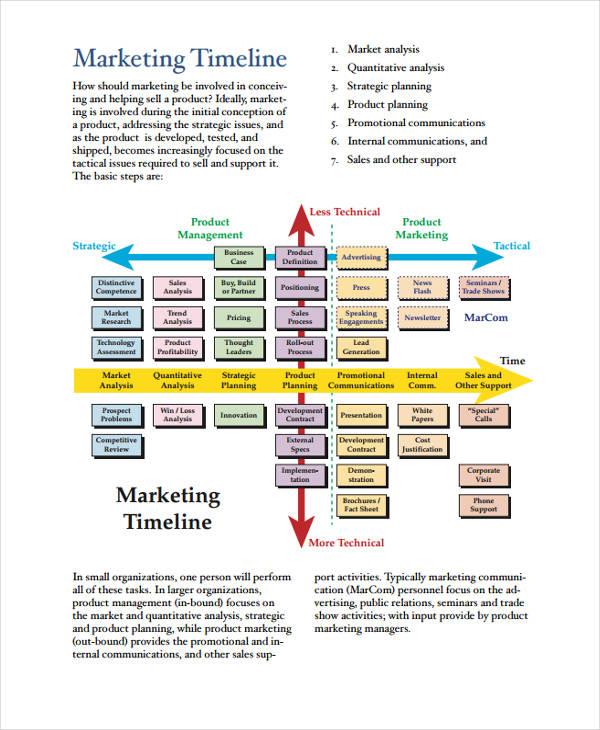 marketing plan timeline1