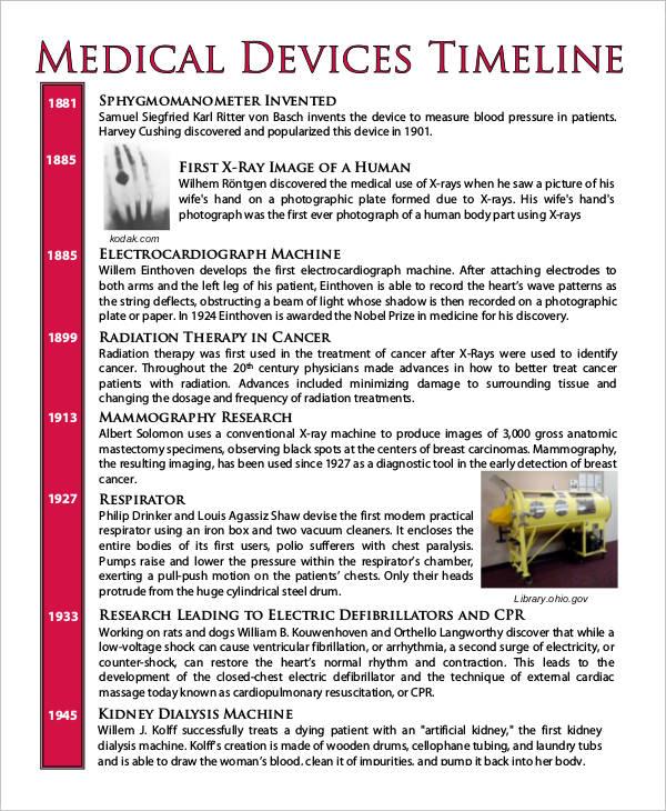 Medical Device Timeline
