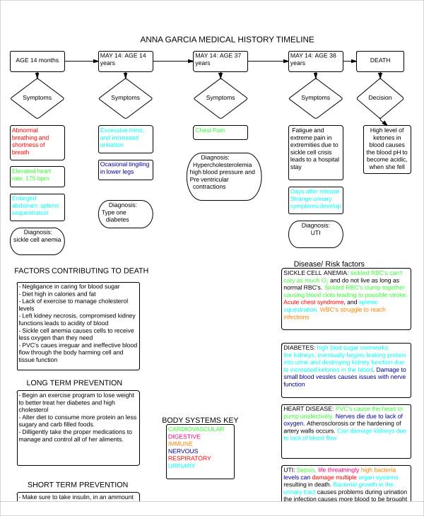 medical history timeline