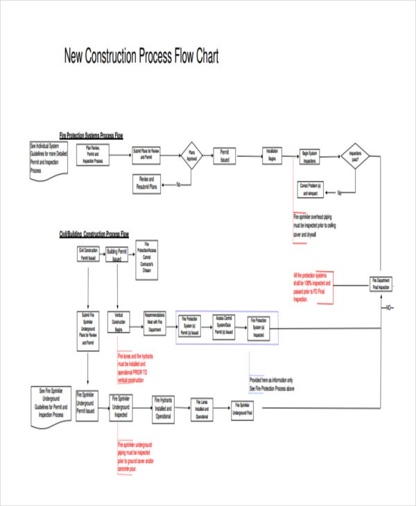 new construction flow chart