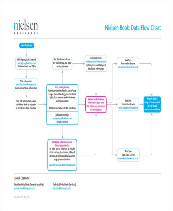 printable data flow chart