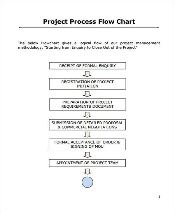 project process flow chart