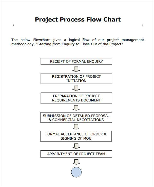 project process flow chart1