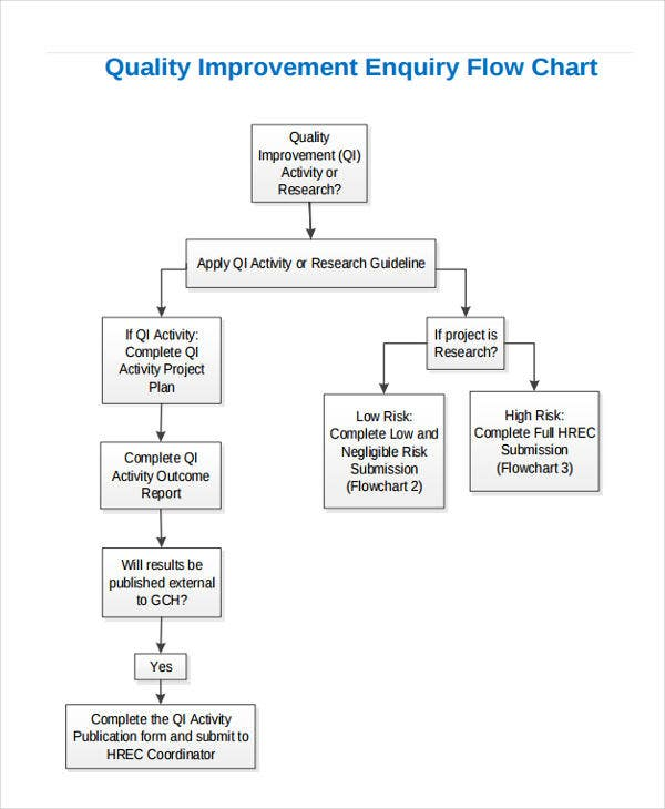 quality improvement flowchart