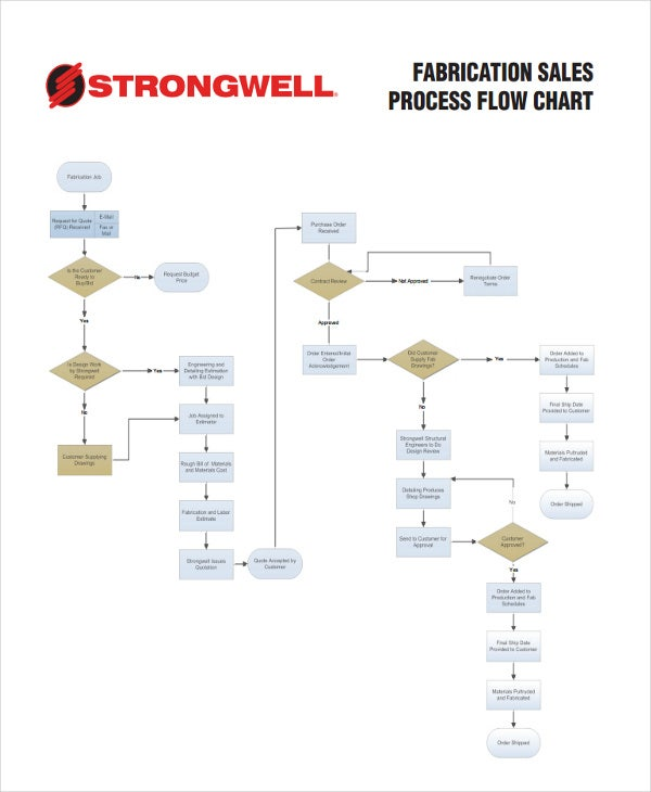 sales process flow chart