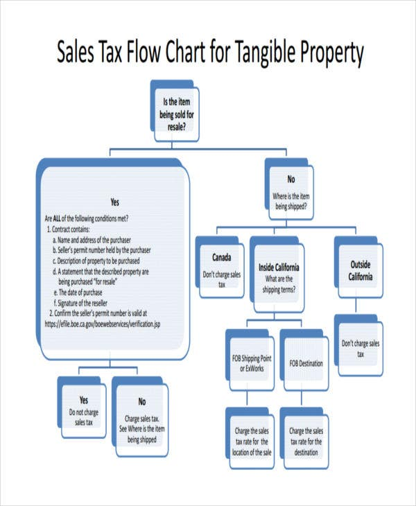sales tax flow chart