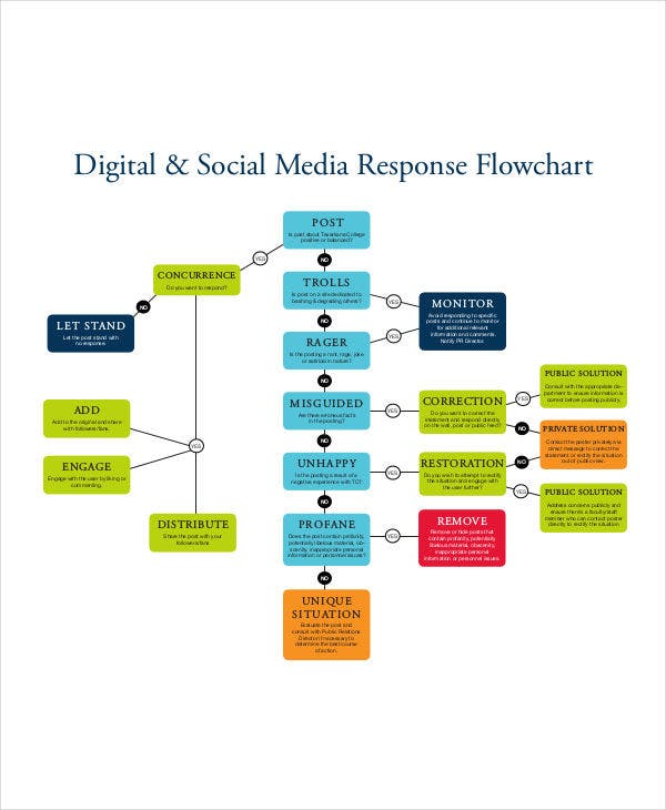 19 free flowchart templates free premium templates digital social media response pronofoot35fo Image collections