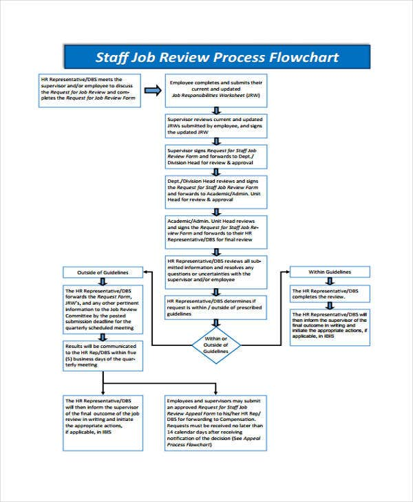 Job Evaluation Process Flowchart - Create A Flowchart