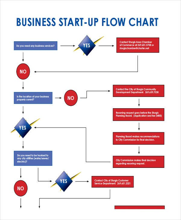 start up business flow chart