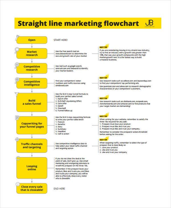 straight line marketing flow chart