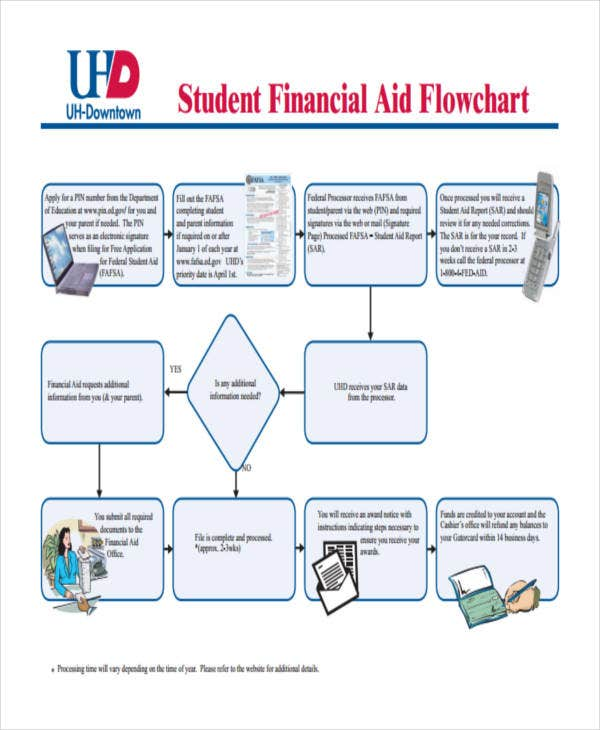 student financial flow chart