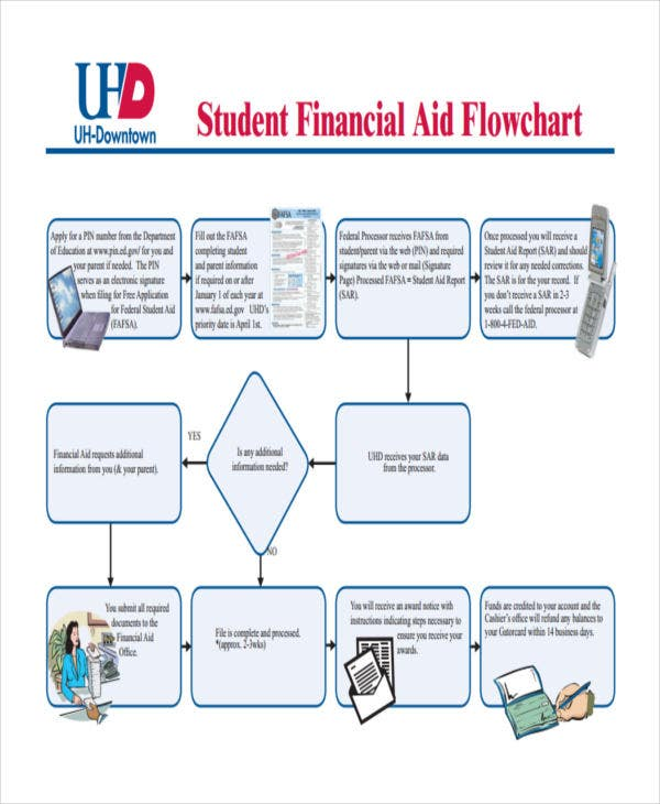student financial flow chart1
