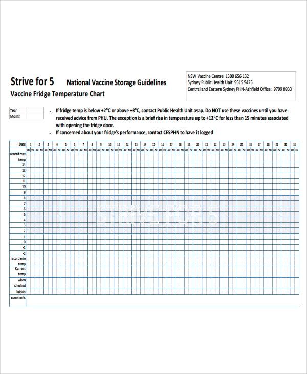 vaccine fridge temperature chart