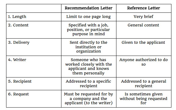 recommendation letter and a reference letter