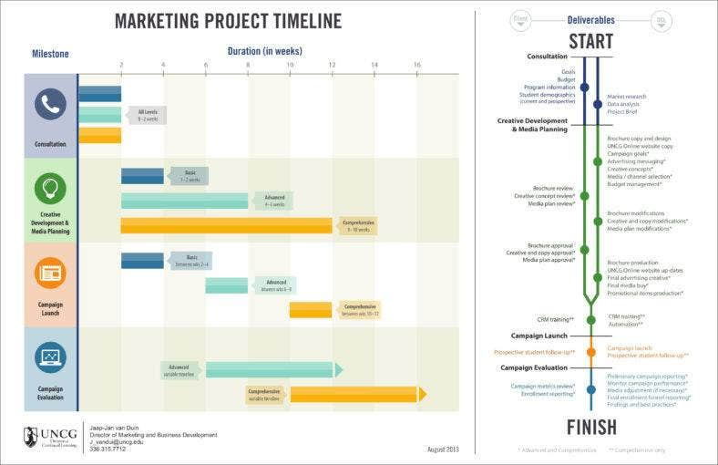 Timeline For Marketing/Advertising Campaign