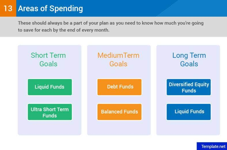 Calculate the cost of your short-term, medium-term, and long-term goals