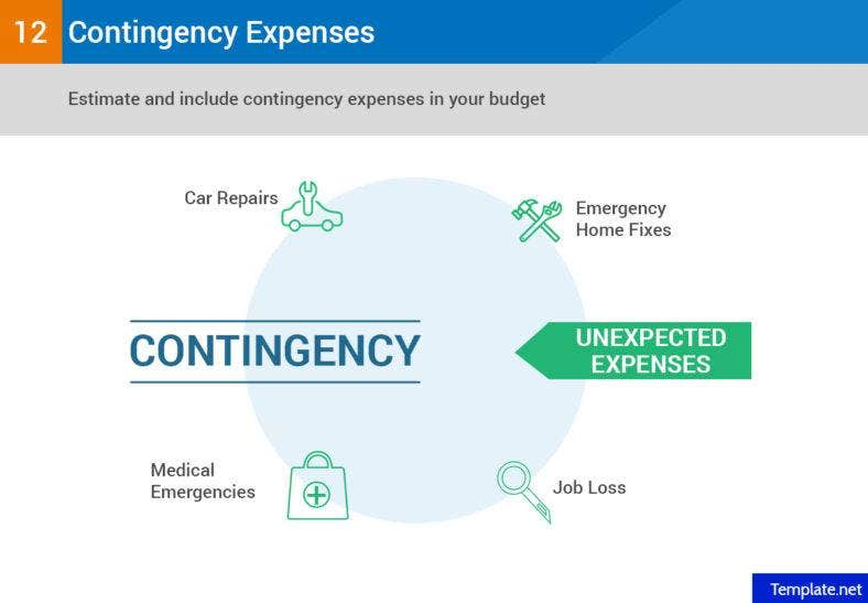 Estimate and include contingency expenses in your budget