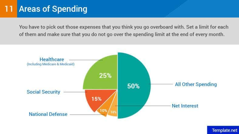 Target specific areas of spending that you need to decrease