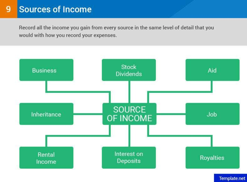 Record all of your sources of income