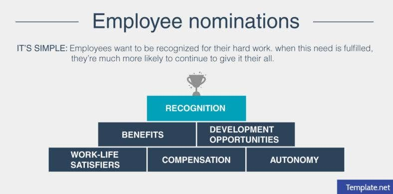 employee nominations