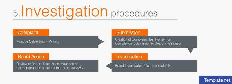 Investigation procedures